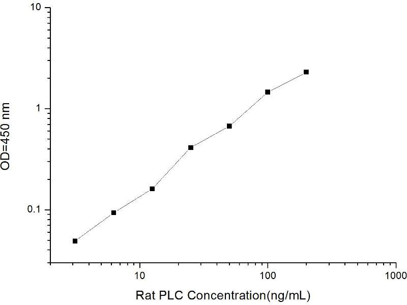 Phospholipase C (PLC) ELISA Kit