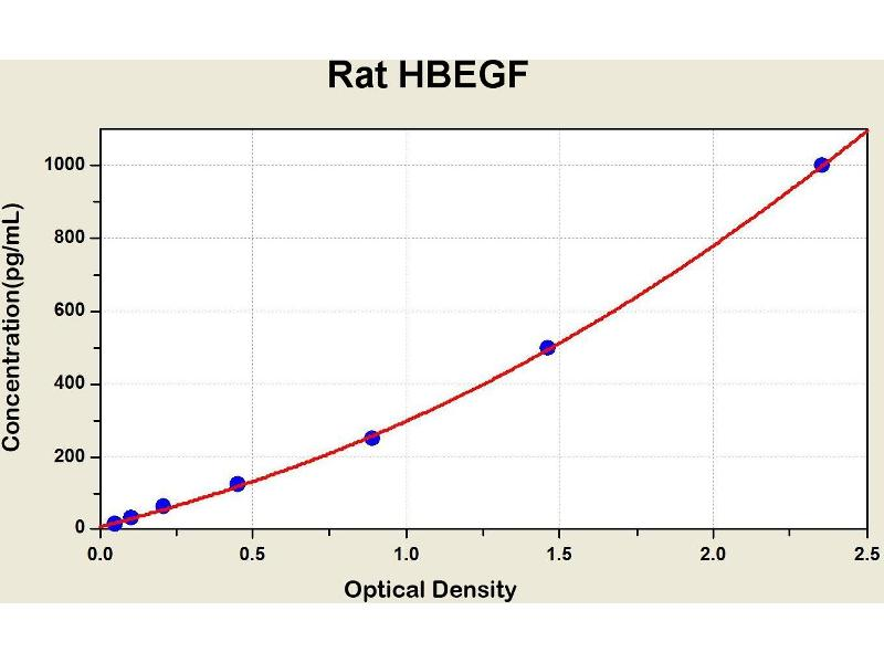 Heparin-Binding EGF-Like Growth Factor (HBEGF) ELISA Kit