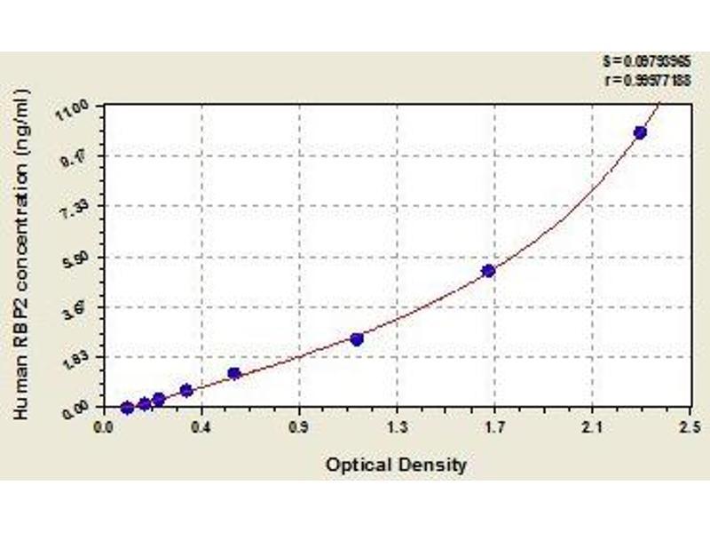 Retinol Binding Protein 2, Cellular (RBP2) ELISA Kit