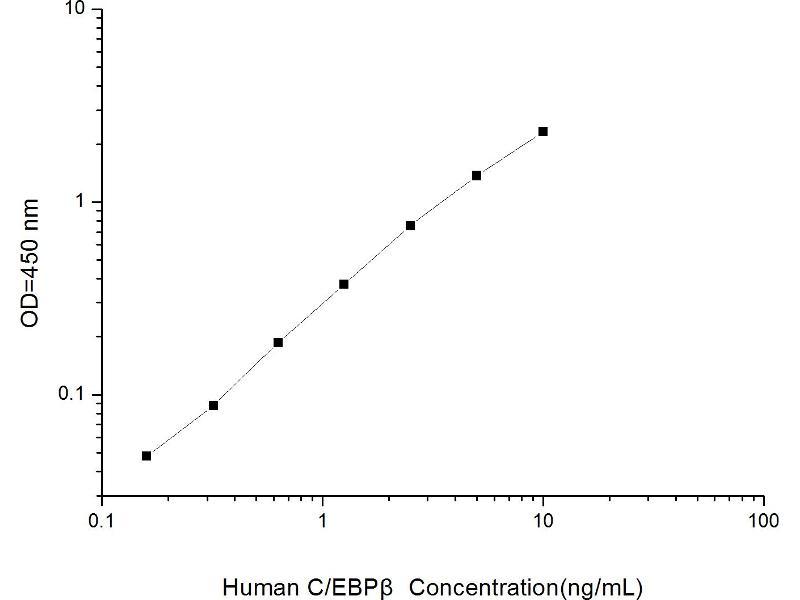 CCAAT/enhancer Binding Protein (C/EBP), beta (CEBPB) ELISA Kit (2)