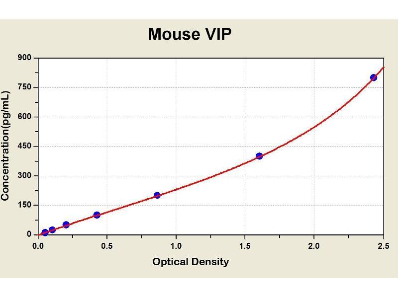 Vasoactive Intestinal Peptide (Vip) ELISA Kit