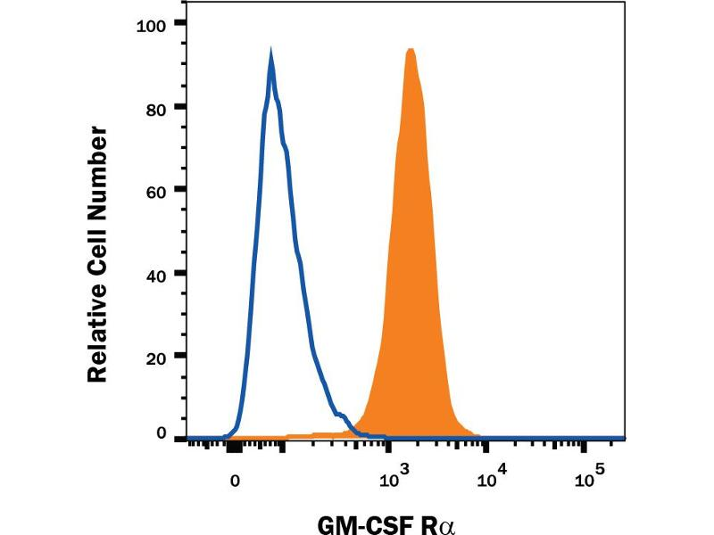 Flow Cytometry (FACS) image for anti-Colony Stimulating Factor 2 Receptor, Alpha, Low-Affinity (Granulocyte-Macrophage) (CSF2RA) (AA 30-327) antibody (ABIN4900170)