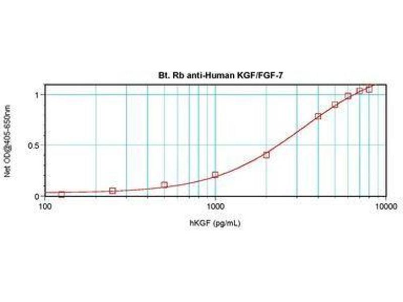 image for anti-FGF7 Antikörper (Fibroblast Growth Factor 7)  (Biotin) (ABIN464856)