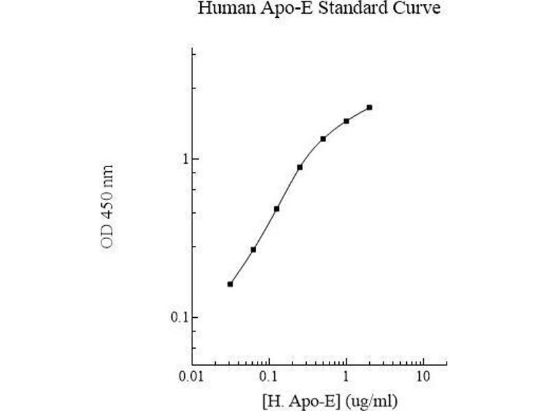 Image no. 1 for Apolipoprotein E (APOE) ELISA Kit (ABIN612665)