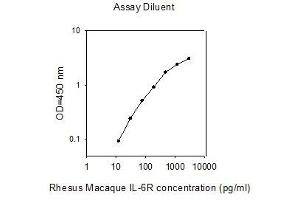 ELISA image for Interleukin-6 Receptor (IL6R) ELISA Kit (ABIN2748263)