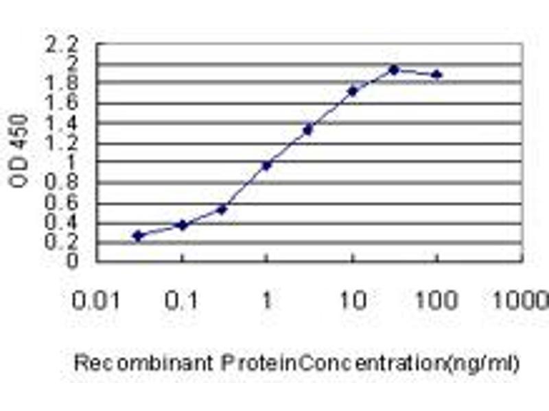 ELISA image for anti-Ets Variant 5 (ETV5) (AA 181-291) antibody (ABIN396777)