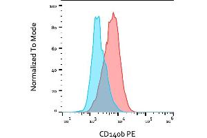 Image no. 1 for anti-Platelet-Derived Growth Factor Receptor, beta Polypeptide (PDGFRB) antibody (PE) (ABIN1303108)