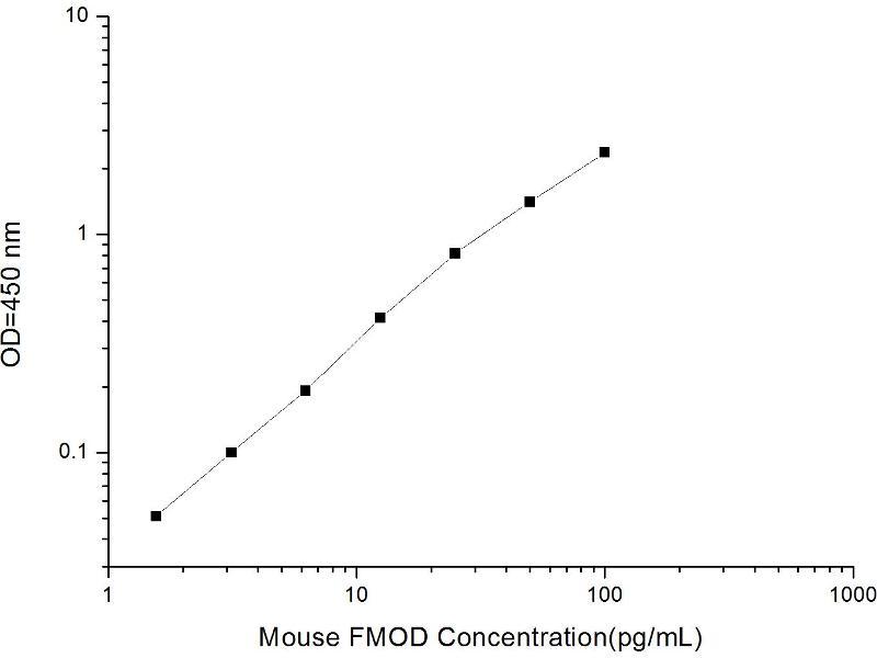 Fibromodulin (FMOD) ELISA Kit
