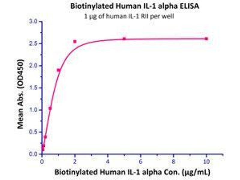 Binding Studies (Bind) image for Interleukin 1 alpha (IL1A) (Active) protein (Biotin) (ABIN2444151)