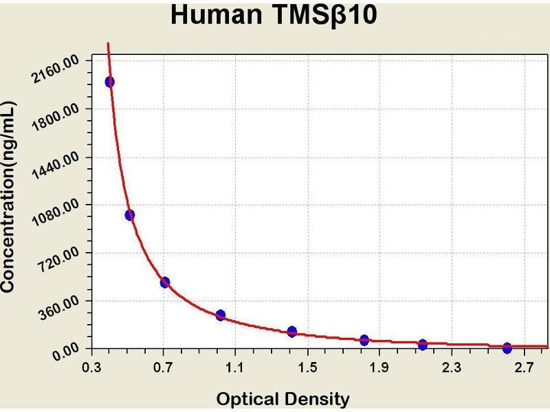 Thymosin beta 10 (TMSB10) ELISA Kit