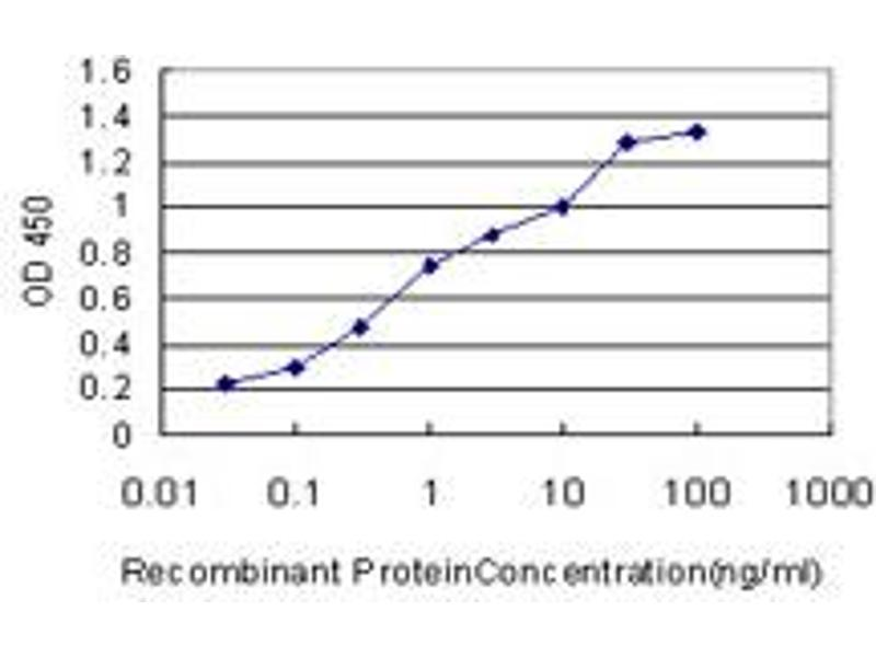 ELISA image for anti-Ribosomal Protein S6 Kinase, 70kDa, Polypeptide 1 (RPS6KB1) (AA 416-525), (partial) antibody (ABIN562722)