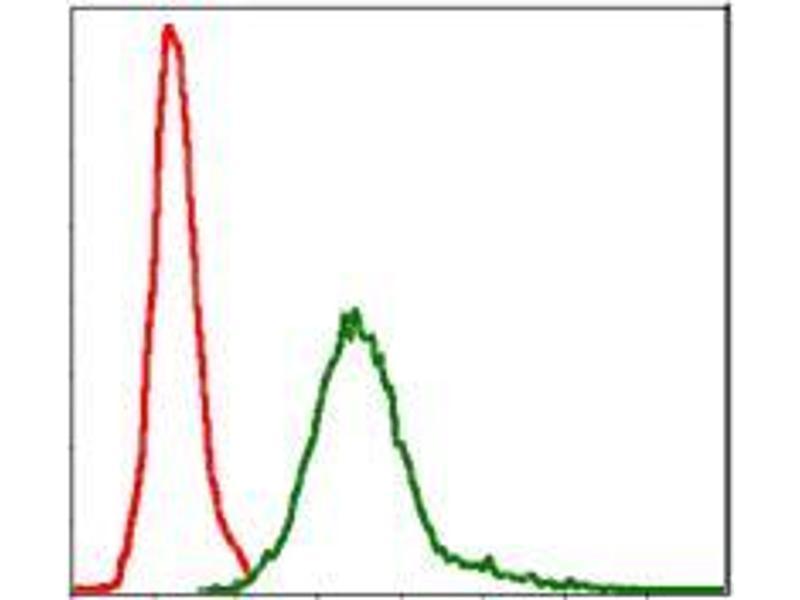 Flow Cytometry (FACS) image for anti-Baculoviral IAP Repeat-Containing 5 (BIRC5) antibody (ABIN969504)