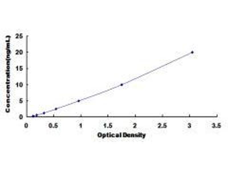 Glutamate Receptor, Ionotropic, N-Methyl D-Aspartate 2B (GRIN2B) ELISA Kit