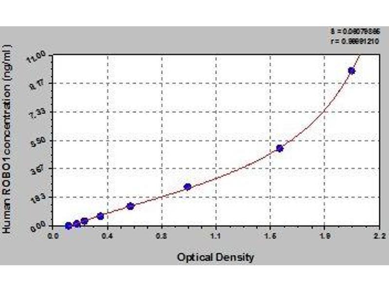 Roundabout, Axon Guidance Receptor, Homolog 1 (Drosophila) (ROBO1) ELISA Kit