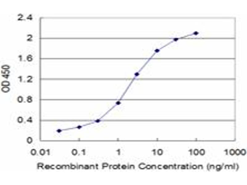 ELISA image for anti-EPOR antibody (Erythropoietin Receptor) (AA 31-130) (ABIN515366)