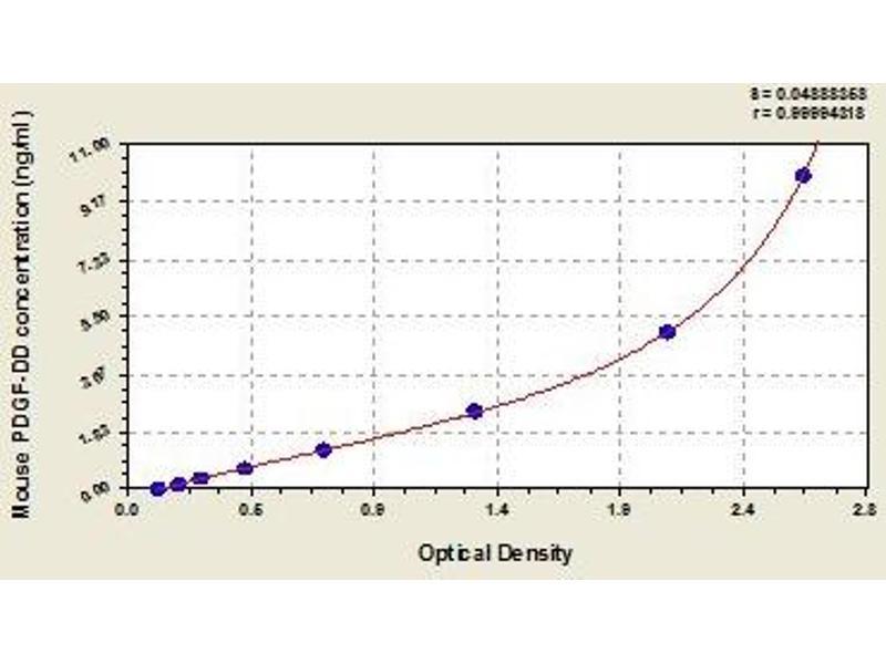 Platelet Derived Growth Factor D (PDGFD) ELISA Kit
