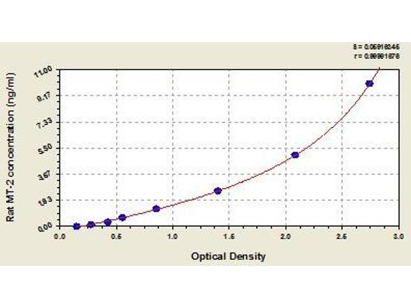 Metallothionein 2 (MT2) ELISA Kit
