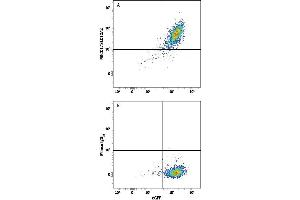 Flow Cytometry (FACS) image for anti-Solute Carrier Family 12 (Potassium-Chloride Transporter) Member 2 (SLC12A2) (AA 1-1212) antibody (APC) (ABIN4895243)