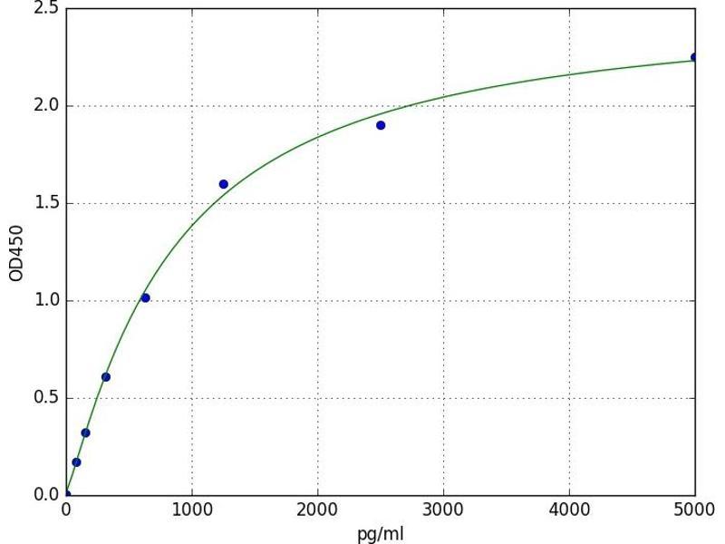 CD274 Molecule (CD274) ELISA Kit