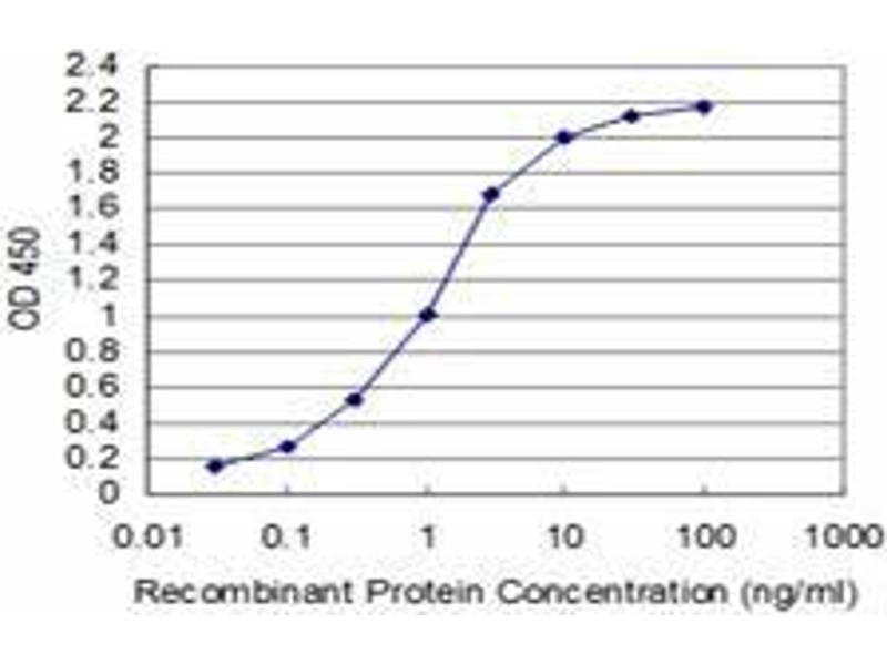 ELISA image for anti-Mediator Complex Subunit 21 (MED21) (AA 1-145) antibody (ABIN396240)