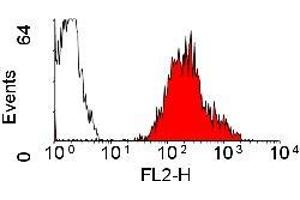 Flow Cytometry (FACS) image for anti-HLA Class I A-2 alpha (HLAA2) Antikörper (PE) (ABIN119578)