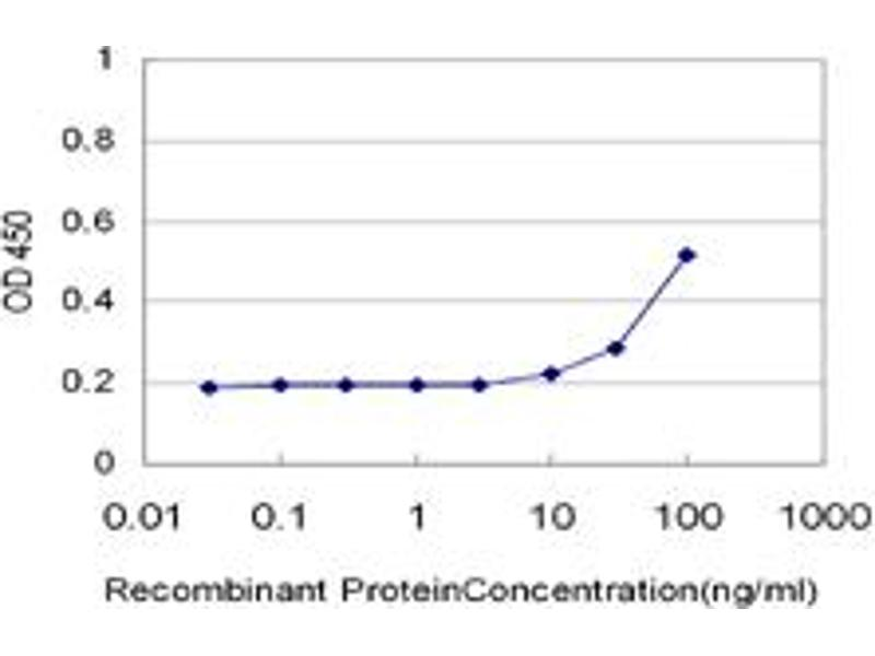ELISA image for anti-Calcium/calmodulin-Dependent Protein Kinase II delta (CAMK2D) (AA 301-410), (partial) antibody (ABIN513981)