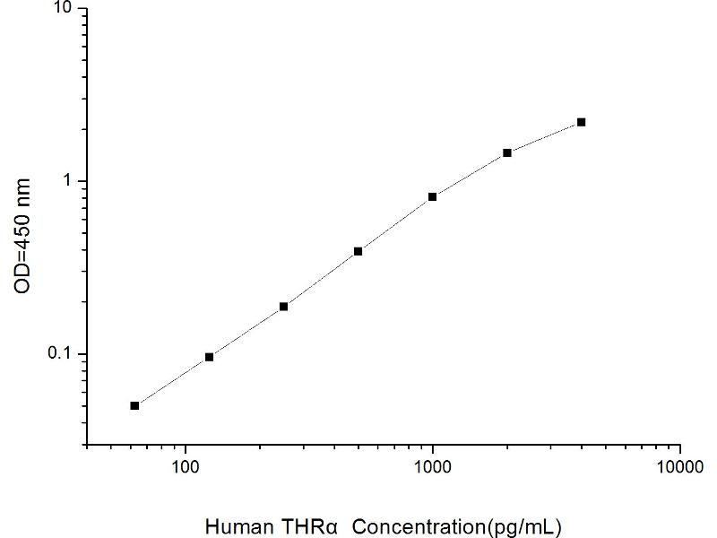 Thyroid Hormone Receptor, alpha (THRA) ELISA Kit (2)