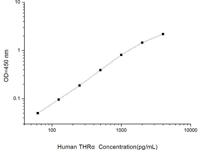 Thyroid Hormone Receptor, alpha (THRA) ELISA Kit