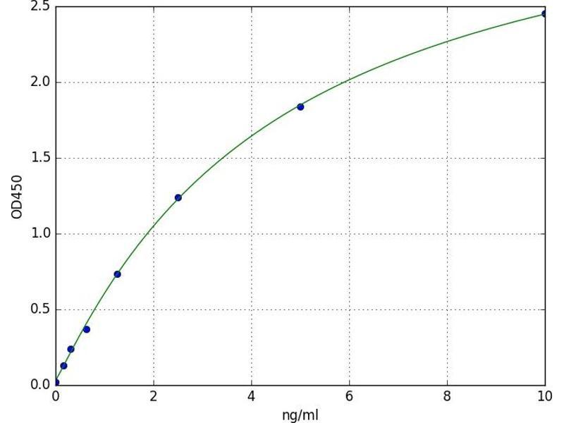 Patatin-Like phospholipase Domain Containing 6 (PNPLA6) ELISA Kit
