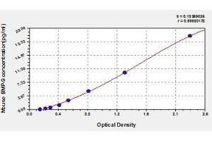 Image no. 1 for Growth Differentiation Factor 2 (GDF2) ELISA Kit (ABIN578359)