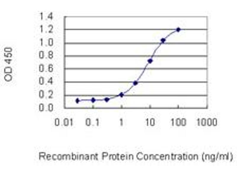 ELISA image for anti-Ribosomal Protein S6 Kinase, 90kDa, Polypeptide 5 (RPS6KA5) (AA 372-470), (partial) antibody (ABIN522730)