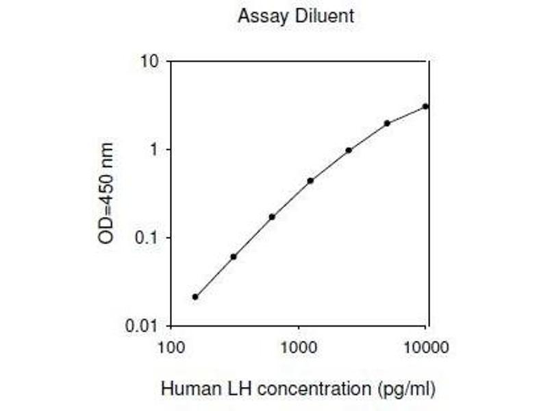 human lh elisa kit abin4883605