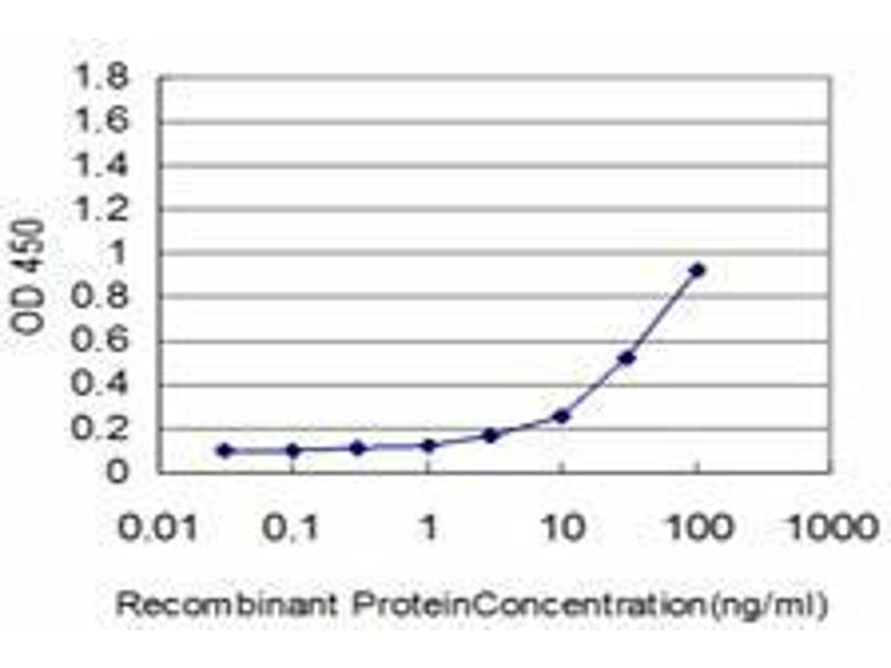 ELISA image for anti-Keratin 18 (KRT18) (AA 1-431) antibody (ABIN395211)