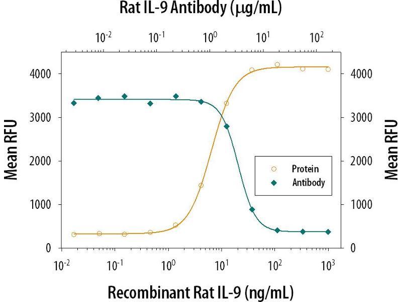 Neutralization (Neut) image for anti-Interleukin 9 (IL9) (AA 19-144) antibody (ABIN4899372)
