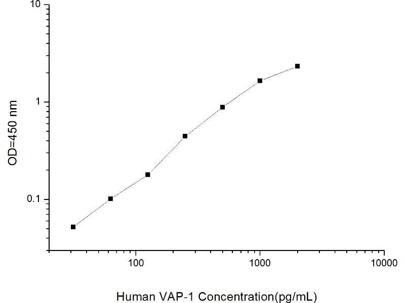 Amine Oxidase, Copper Containing 3 (Vascular Adhesion Protein 1) (AOC3) ELISA Kit