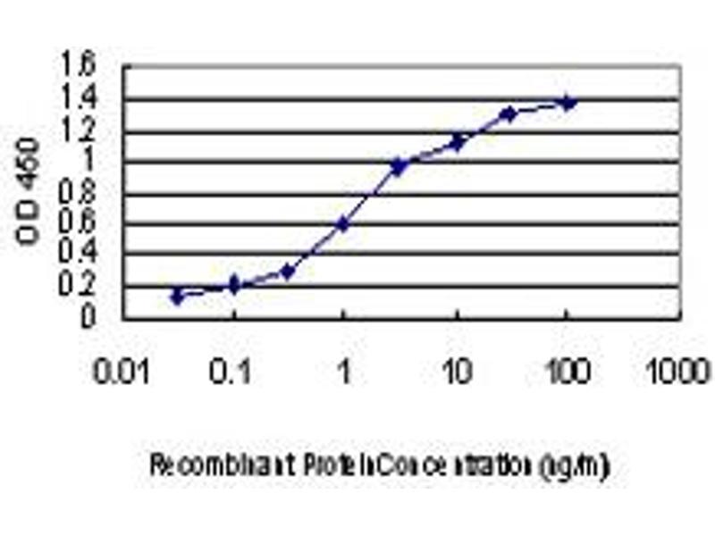 ELISA image for anti-MAP2K3 antibody (Mitogen-Activated Protein Kinase Kinase 3) (AA 1-100) (ABIN562427)