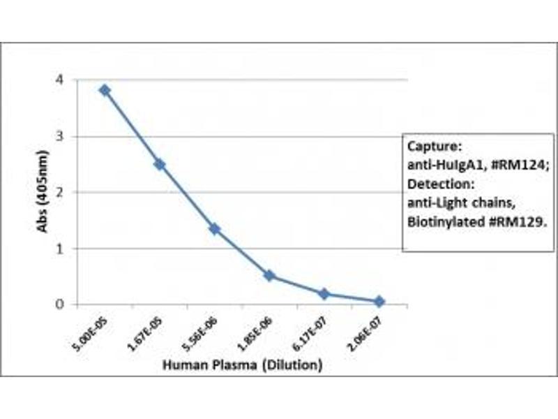 Image no. 1 for Rabbit anti-Human IgA1 antibody (ABIN4955858)