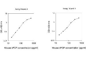 Image no. 1 for Fibroblast Growth Factor 2 (Basic) (FGF2) ELISA Kit (ABIN625113)