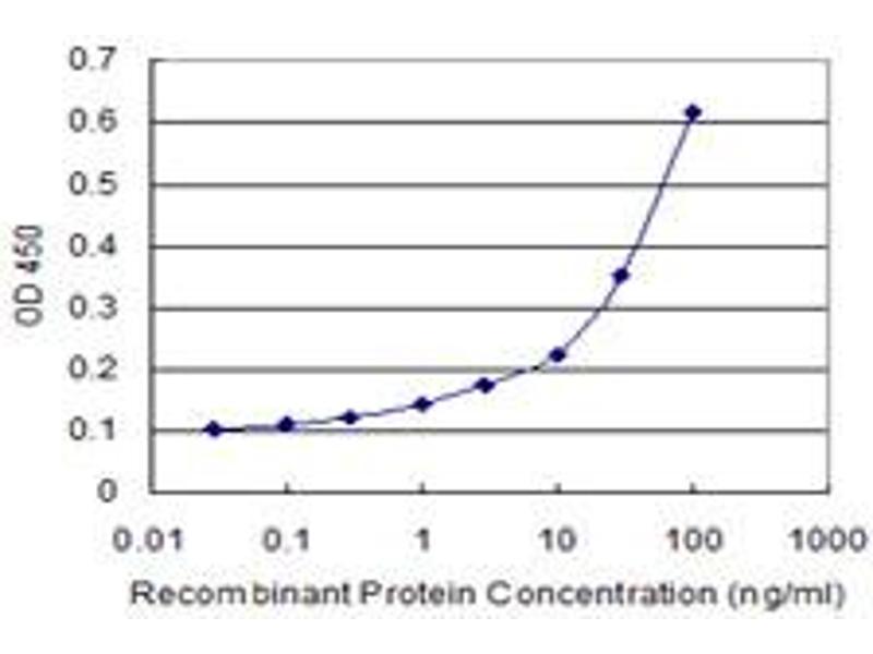 ELISA image for anti-Integrin beta 2 antibody (ITGB2) (AA 1-769) (ABIN517255)