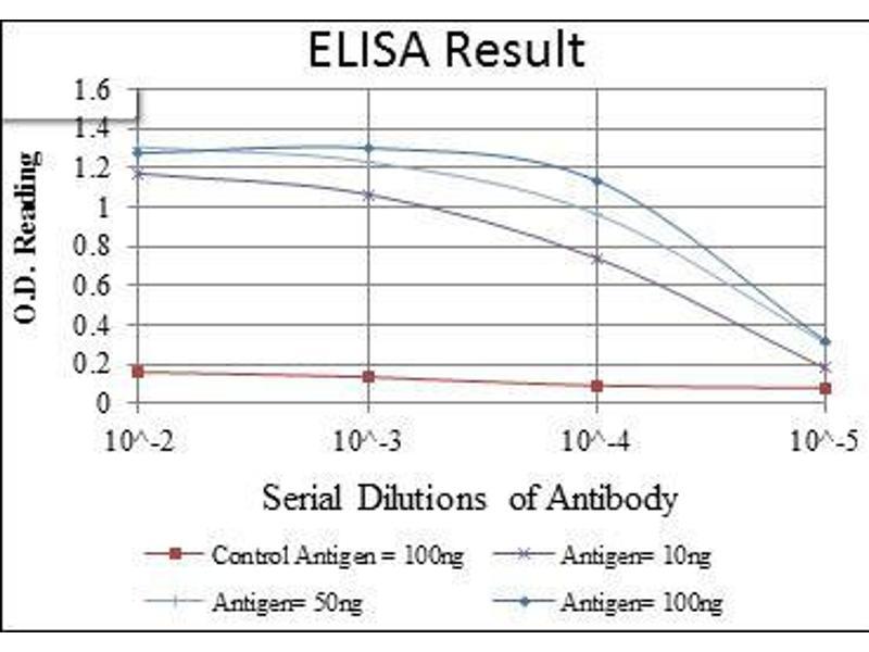 ELISA image for anti-CD1a Molecule (CD1A) antibody (ABIN969016)