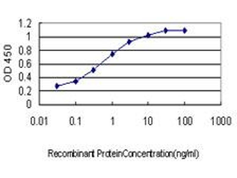 ELISA image for anti-Baculoviral IAP Repeat-Containing 5 (BIRC5) (AA 1-100), (partial) antibody (ABIN559893)