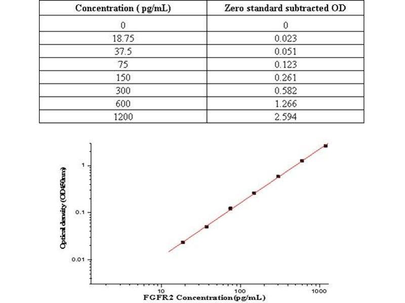Fibroblast Growth Factor Receptor 2 (FGFR2) ELISA Kit