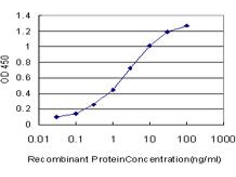 ELISA image for anti-Protein Kinase C, delta (PKCd) (AA 577-676), (partial) antibody (ABIN562385)