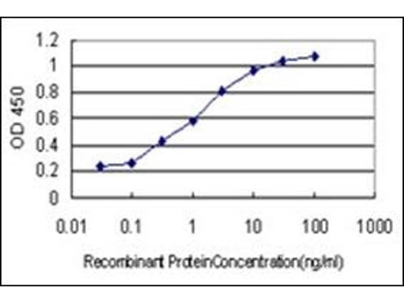 ELISA image for anti-Arrestin, beta 2 (ARRB2) (AA 300-410) antibody (ABIN782336)
