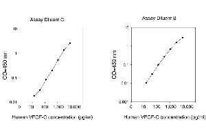Image no. 1 for Vascular Endothelial Growth Factor C (VEGFC) ELISA Kit (ABIN625369)