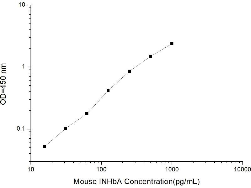 Inhibin, beta A (INHBA) ELISA Kit (2)