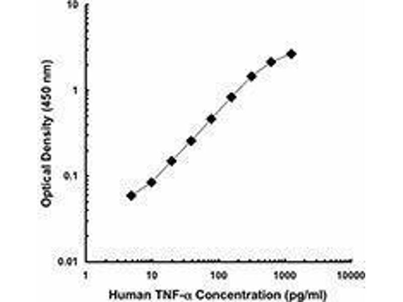 ELISA image for anti-Tumor Necrosis Factor (TNF) antibody (Biotin) (ABIN2661301)