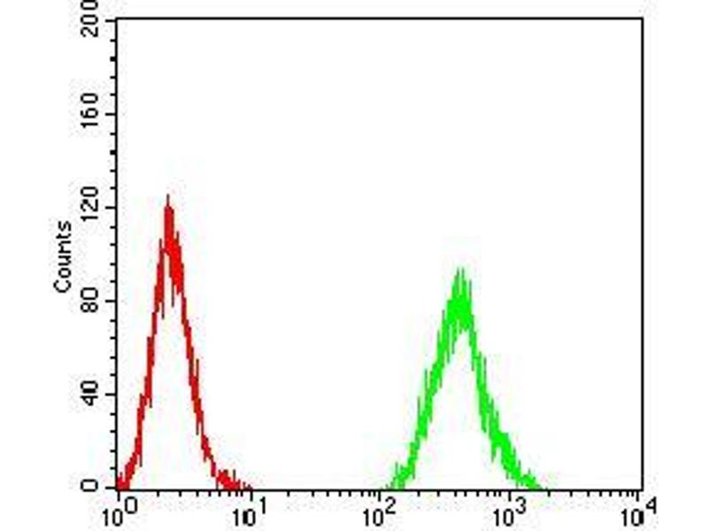Flow Cytometry (FACS) image for anti-Cyclin D1 (CCND1) (AA 167-295) antibody (ABIN5542302)