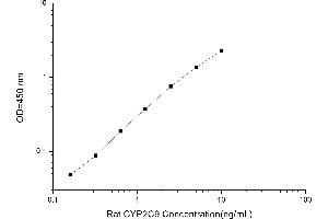Image no. 1 for Cytochrome P450, Family 2, Subfamily C, Polypeptide 9 (CYP2C9) ELISA Kit (ABIN4993412)