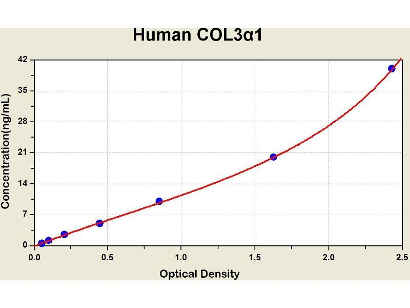 Collagen, Type III, alpha 1 (COL3A1) ELISA Kit
